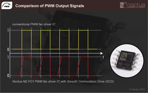 noctuapwm Noctua presenta oficialmente tres nuevos ventiladores PWM