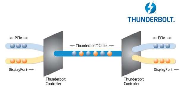 thunderbolt Intel Thunderbolt para PC en 2012?