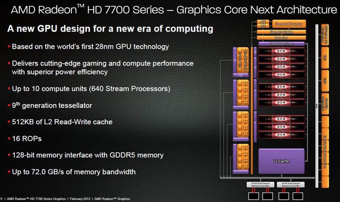 GCN Llegan las nuevas Radeon HD 7700 de AMD