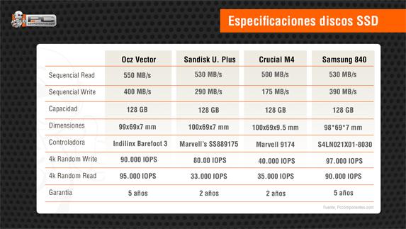 especificaciones ssd 128GB